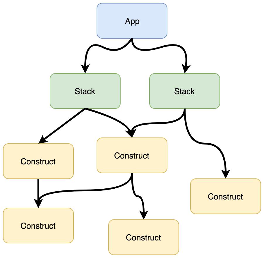 First look into AWS Cloud Development Kit (CDK)