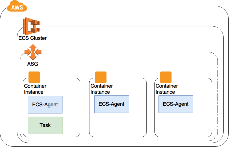 ECS cluster with autoscaling group