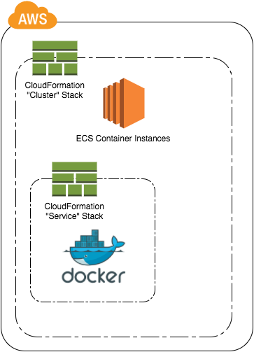 Two CloudFormation stacks for ECS cluster and ECS service