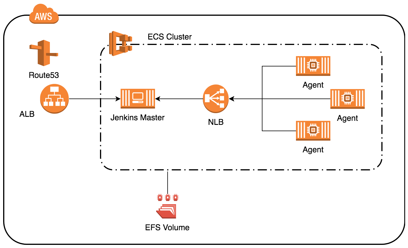 Jenkins on ECS: An Overview